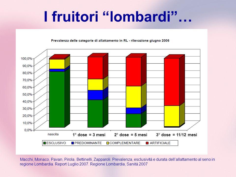 I fruitori lombardi… 1° dose = 3 mesi 2° dose = 5 mesi 3° dose = 11/12 mesi Macchi, Monaco, Pavan, Pirola, Bettinelli, Zapparoli. Prevalenza, esclusiv