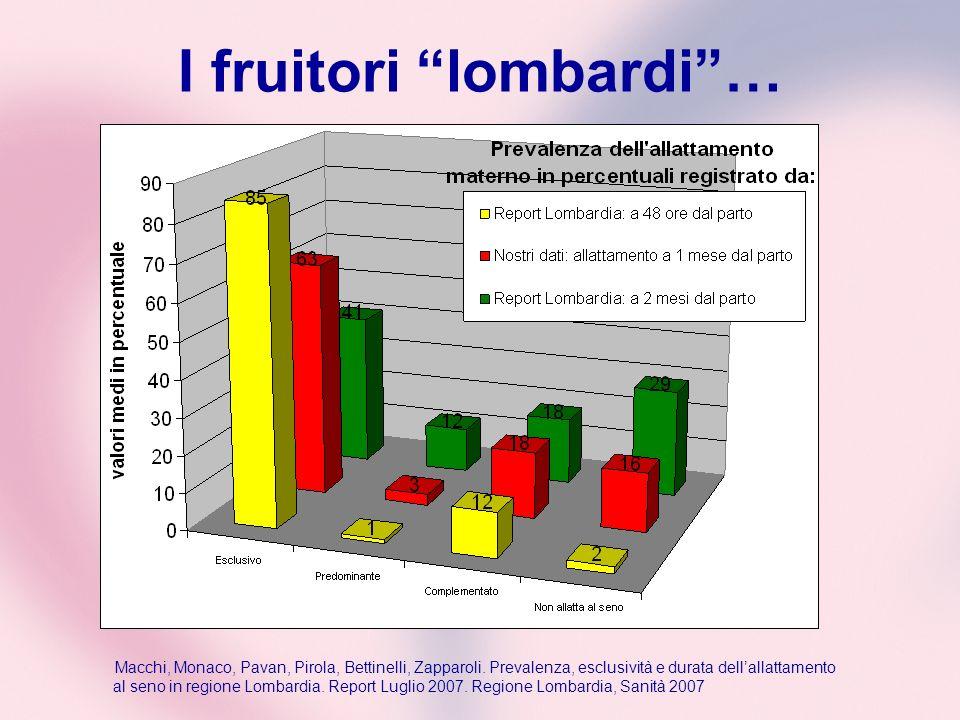 I fruitori lombardi… Macchi, Monaco, Pavan, Pirola, Bettinelli, Zapparoli. Prevalenza, esclusività e durata dellallattamento al seno in regione Lombar
