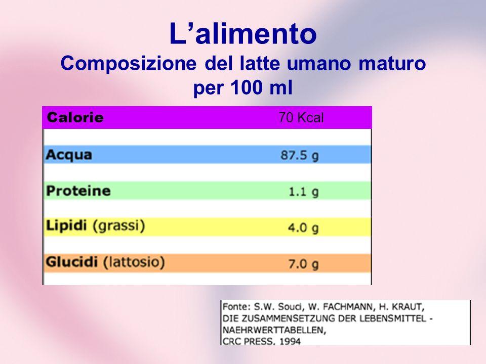 Lalimento Composizione del latte umano maturo per 100 ml Calorie 70 Kcal