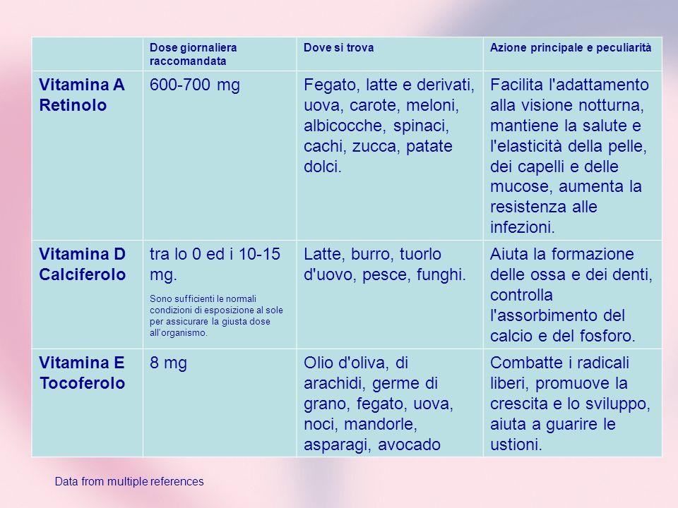 Dose giornaliera raccomandata Dove si trovaAzione principale e peculiarità Vitamina A Retinolo 600-700 mgFegato, latte e derivati, uova, carote, melon