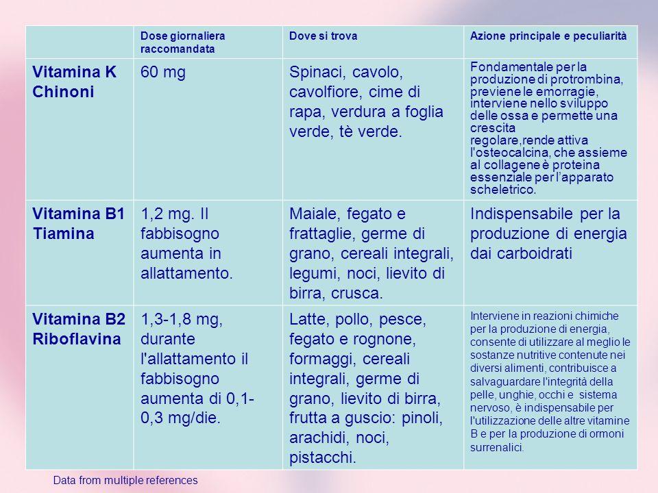 Dose giornaliera raccomandata Dove si trovaAzione principale e peculiarità Vitamina K Chinoni 60 mgSpinaci, cavolo, cavolfiore, cime di rapa, verdura