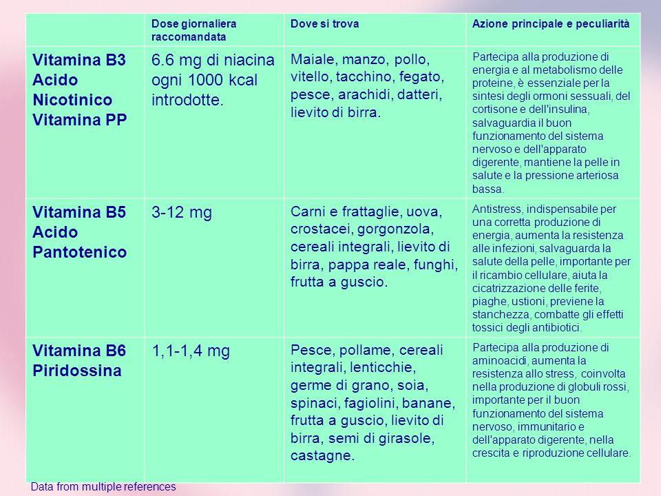 Dose giornaliera raccomandata Dove si trovaAzione principale e peculiarità Vitamina B3 Acido Nicotinico Vitamina PP 6.6 mg di niacina ogni 1000 kcal i