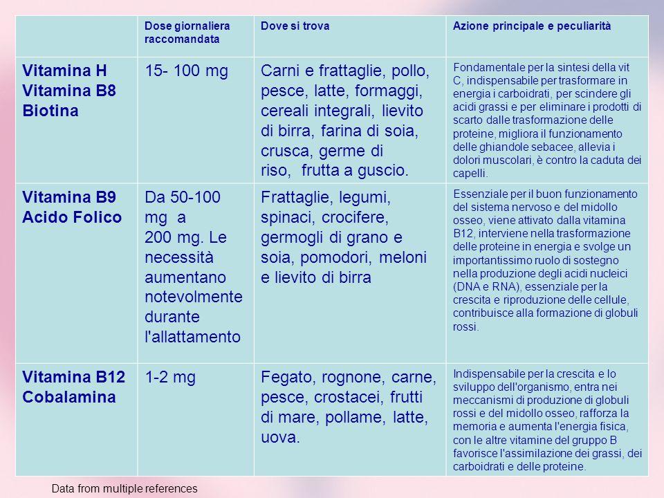 Dose giornaliera raccomandata Dove si trovaAzione principale e peculiarità Vitamina H Vitamina B8 Biotina 15- 100 mgCarni e frattaglie, pollo, pesce,