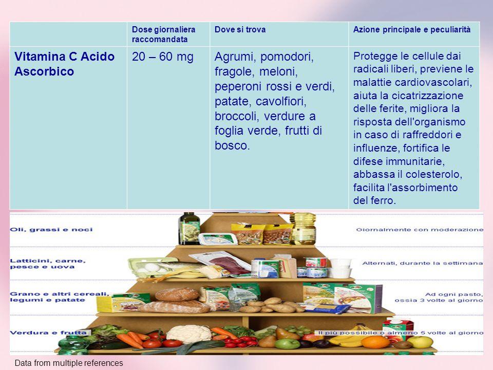 Dose giornaliera raccomandata Dove si trovaAzione principale e peculiarità Vitamina C Acido Ascorbico 20 – 60 mgAgrumi, pomodori, fragole, meloni, pep