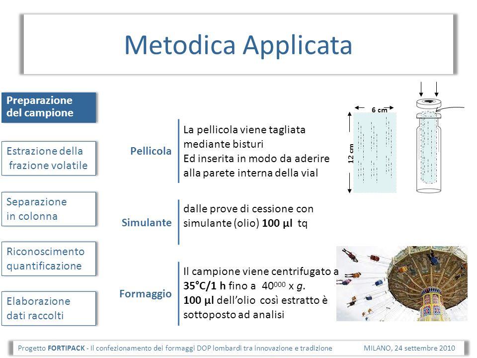 Risultati Progetto FORTIPACK - Il confezionamento dei formaggi DOP lombardi tra innovazione e tradizione MILANO, 24 settembre 2010 Confronto pellicole Recupero VOCs da prove con simulante (olio) Confronto INTRA bobina Recupero VOCs da formaggio PEPVC1PVC2 dati espressi come unità arbitrarie di area e come media di 3 repliche.