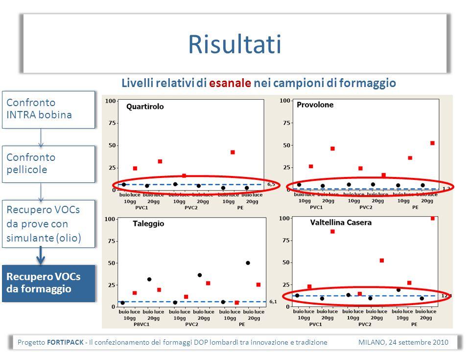 Risultati Progetto FORTIPACK - Il confezionamento dei formaggi DOP lombardi tra innovazione e tradizione MILANO, 24 settembre 2010 Confronto pellicole