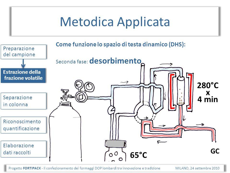 Metodica Applicata Progetto FORTIPACK - Il confezionamento dei formaggi DOP lombardi tra innovazione e tradizione MILANO, 24 settembre 2010 Preparazione del campione Estrazione della frazione volatile Separazione in colonna Riconoscimento quantificazione Elaborazione dati raccolti Colonna polare (J&W122- 7362 DBwaxetr ) Geometria: 60 m x 0.25 mm, film 0.25 μm Flusso: He 2 - Pressione costante 21.7 psi (=1,4 ml/min a 45°C) Temperatura: 45 °C (12,5 min), 4°C/min a 114 °C (6 min), 7°C/min a 143 °C (0 min), 15 °C/min a 240 °C (10 min).