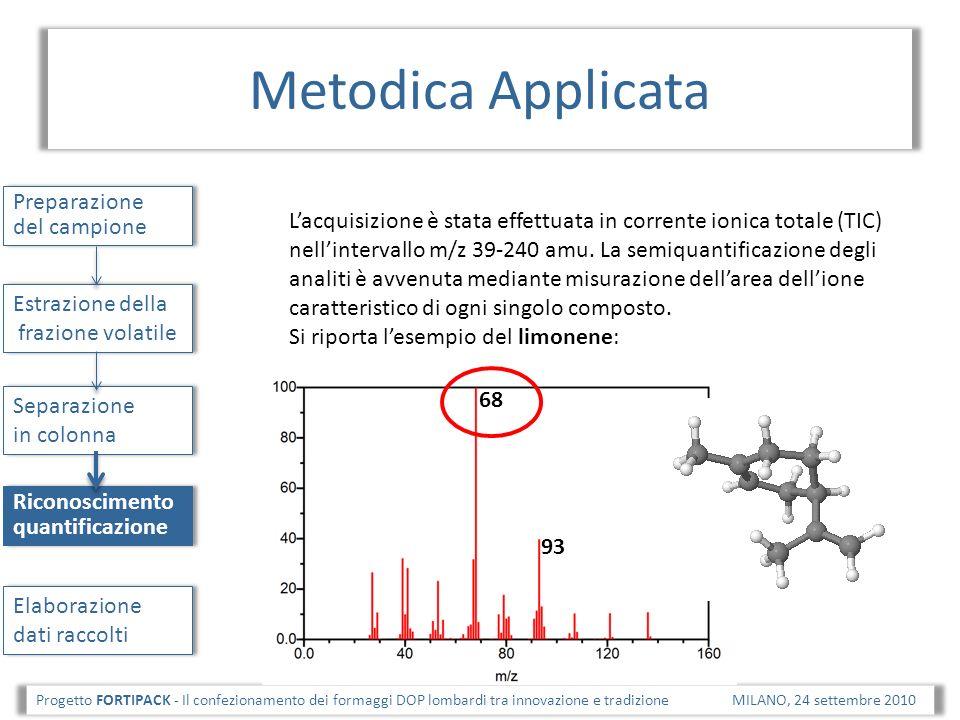 Risultati Progetto FORTIPACK - Il confezionamento dei formaggi DOP lombardi tra innovazione e tradizione MILANO, 24 settembre 2010 Confronto pellicole Recupero VOCs da prove con simulante (olio) Confronto INTRA bobina Recupero VOCs da formaggio composto Olio [t0] Olio [PE] Olio [PVC1] Olio [PVC2] etilbenzene [ CAS 100-41-4] m/z: 91 5,335,38,44,8 p-xilene [ CAS 106-42-3] m/z: 91 2,26,62,81,7 m-xilene [ CAS 108-38-3] m/z: 91 5,216,26,75,3 o-xilene [ CAS 95-47-6] m/z: 91 2,59,84,12,7 stirene [ CAS 100-42-5] m/z: 104 9,425,025,322,1 dati espressi come unità arbitrarie di area e come media di 3 repliche.