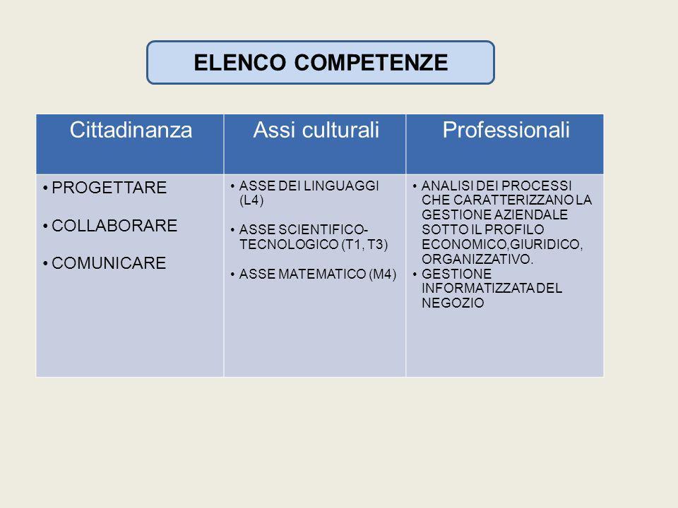ELENCO COMPETENZE CittadinanzaAssi culturaliProfessionali PROGETTARE COLLABORARE COMUNICARE ASSE DEI LINGUAGGI (L4) ASSE SCIENTIFICO- TECNOLOGICO (T1, T3) ASSE MATEMATICO (M4) ANALISI DEI PROCESSI CHE CARATTERIZZANO LA GESTIONE AZIENDALE SOTTO IL PROFILO ECONOMICO,GIURIDICO, ORGANIZZATIVO.