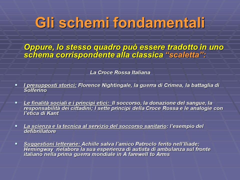 Gli schemi fondamentali Oppure, lo stesso quadro può essere tradotto in uno schema corrispondente alla classica scaletta: La Croce Rossa Italiana I pr