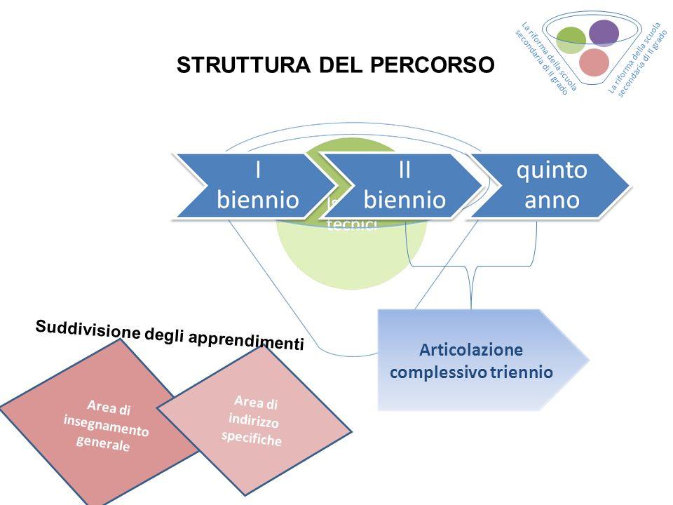 STRUTTURA DEL PERCORSO Articolazione complessivo triennio Area di insegnamento generale Area di indirizzo specifiche Suddivisione degli apprendimenti La riforma della scuola secondaria di II grado