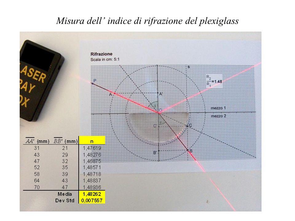 Misura dell indice di rifrazione del plexiglass