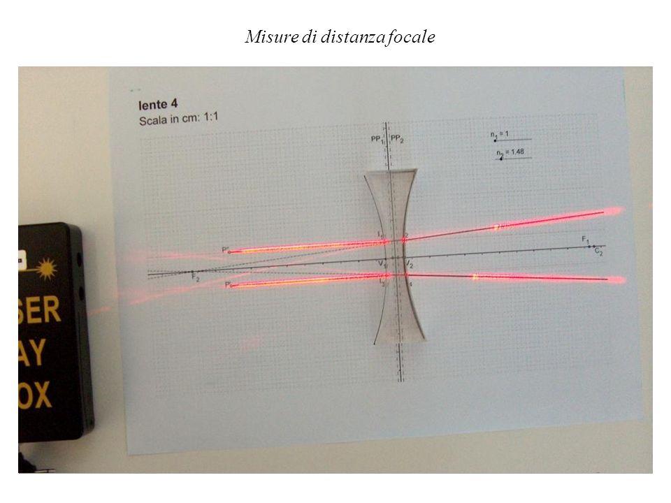 Misure di distanza focale