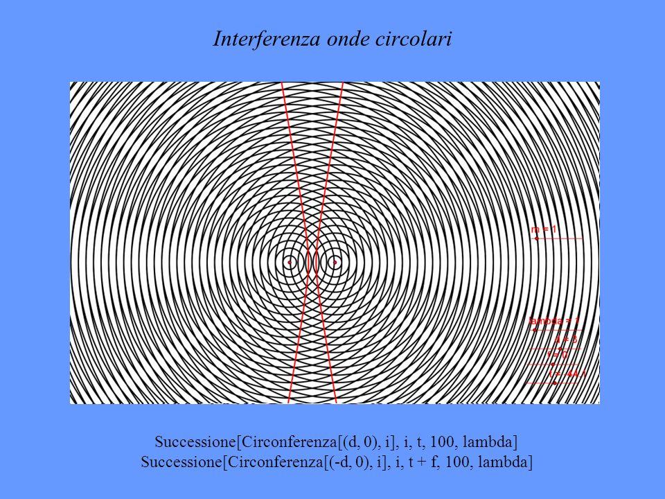 Interferenza onde circolari Successione[Circonferenza[(d, 0), i], i, t, 100, lambda] Successione[Circonferenza[(-d, 0), i], i, t + f, 100, lambda]