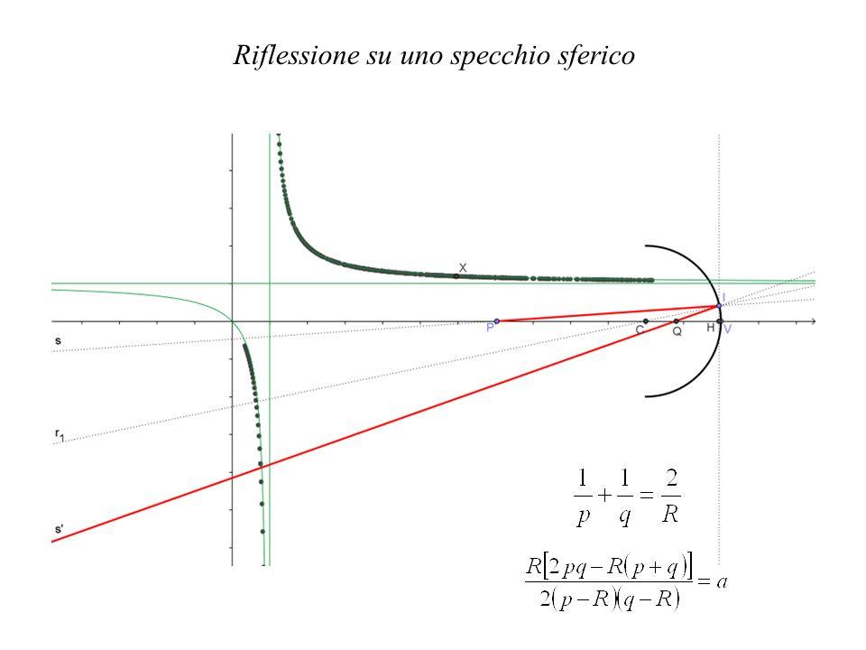 Verifica equazione punti coniugati