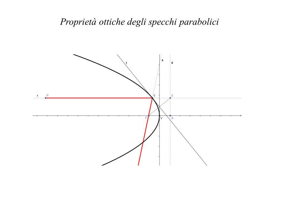 Proprietà ottiche degli specchi parabolici