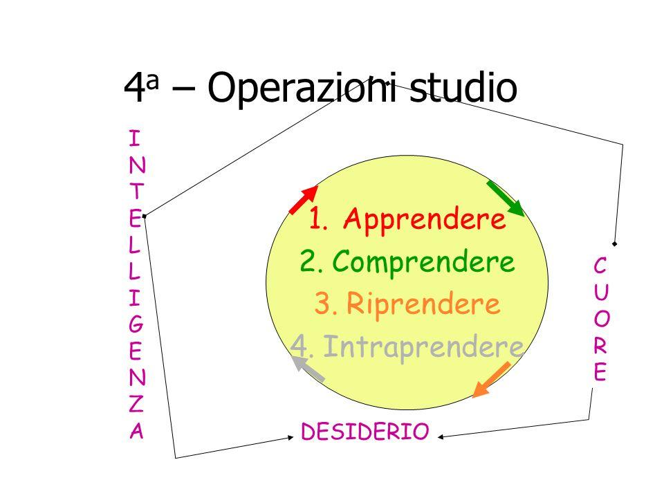4 a – Operazioni studio 1.Apprendere 2.Comprendere 3.Riprendere 4.Intraprendere INTELLIGENZAINTELLIGENZA DESIDERIO CUORECUORE