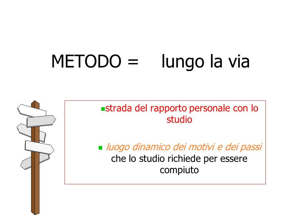 METODO = lungo la via strada del rapporto personale con lo studio luogo dinamico dei motivi e dei passi che lo studio richiede per essere compiuto