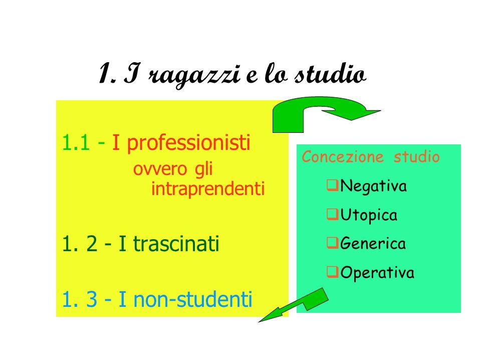 1. I ragazzi e lo studio 1.1 - I professionisti ovvero gli intraprendenti 1. 2 - I trascinati 1. 3 - I non-studenti Concezione studio Negativa Utopica