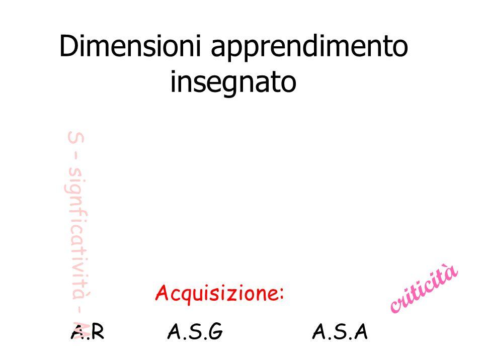 Dimensioni apprendimento insegnato Acquisizione: A.RA.S.GA.S.A S – signficatività - M criticità