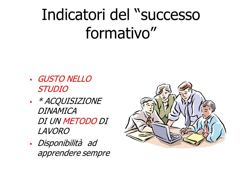 Indicatori del successo formativo GUSTO NELLO STUDIO * ACQUISIZIONE DINAMICA DI UN METODO DI LAVORO Disponibilità ad apprendere sempre