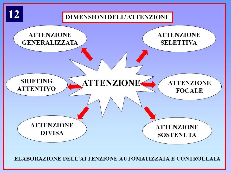 ATTENZIONE GENERALIZZATA ATTENZIONE SELETTIVA ATTENZIONE FOCALE SHIFTING ATTENTIVO ATTENZIONE DIVISA ATTENZIONE SOSTENUTA DIMENSIONI DELLATTENZIONE EL
