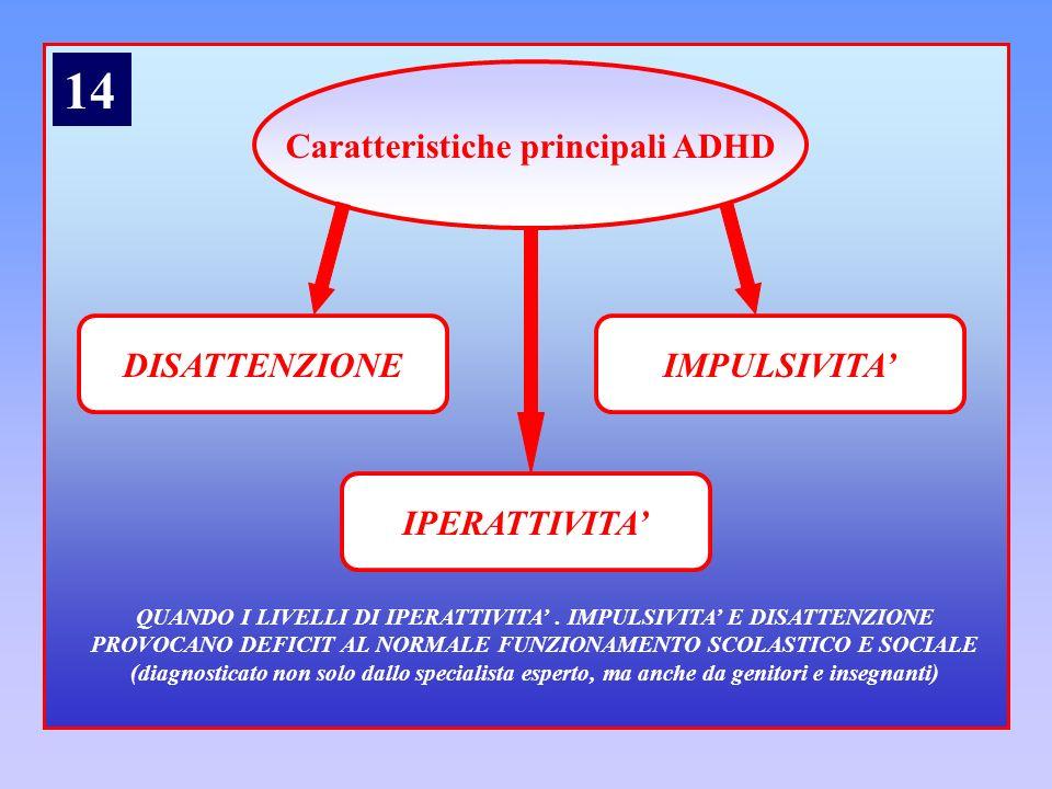 Caratteristiche principali ADHD DISATTENZIONEIMPULSIVITA IPERATTIVITA QUANDO I LIVELLI DI IPERATTIVITA. IMPULSIVITA E DISATTENZIONE PROVOCANO DEFICIT