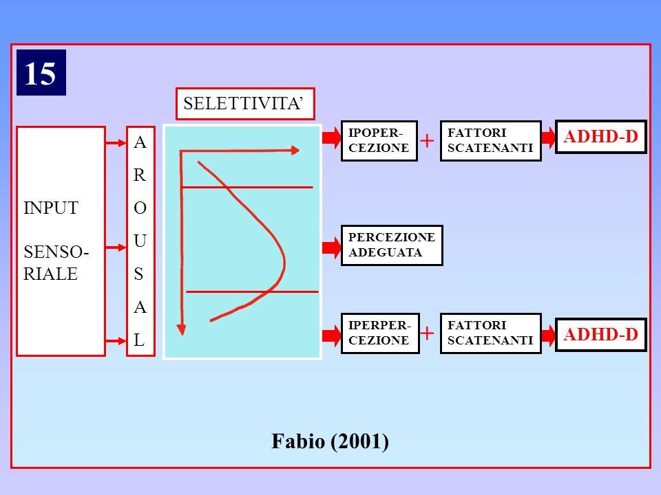 SELETTIVITA AROUSALAROUSAL INPUT SENSO- RIALE IPOPER- CEZIONE PERCEZIONE ADEGUATA IPERPER- CEZIONE FATTORI SCATENANTI FATTORI SCATENANTI + + ADHD-D Fa
