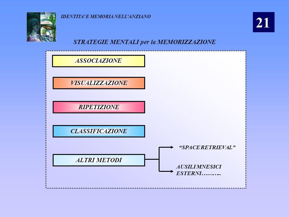 STRATEGIE MENTALI per la MEMORIZZAZIONE ASSOCIAZIONE VISUALIZZAZIONE RIPETIZIONE CLASSIFICAZIONE ALTRI METODI SPACE RETRIEVAL AUSILI MNESICI ESTERNI……