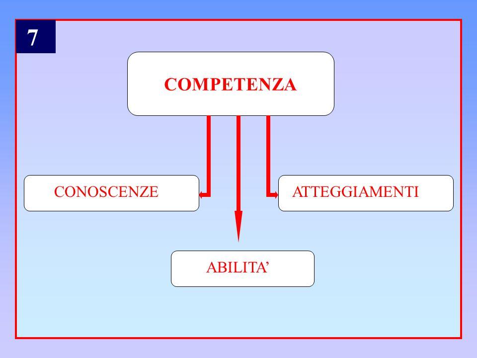 COMPETENZA CONOSCENZEATTEGGIAMENTI ABILITA 7
