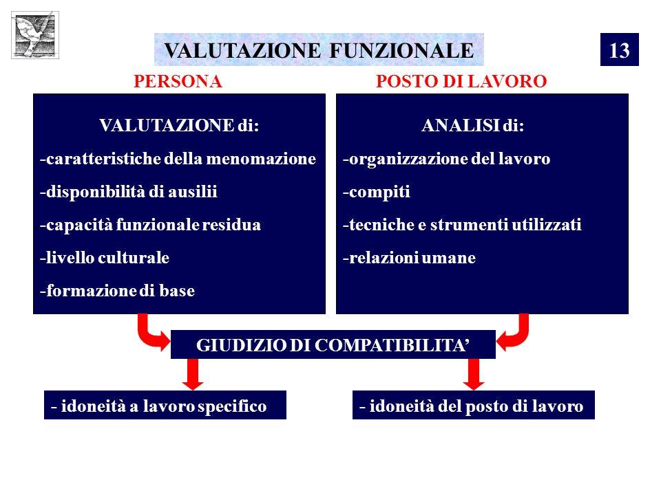 VALUTAZIONE FUNZIONALE PERSONAPOSTO DI LAVORO VALUTAZIONE di: -caratteristiche della menomazione -disponibilità di ausilii -capacità funzionale residu