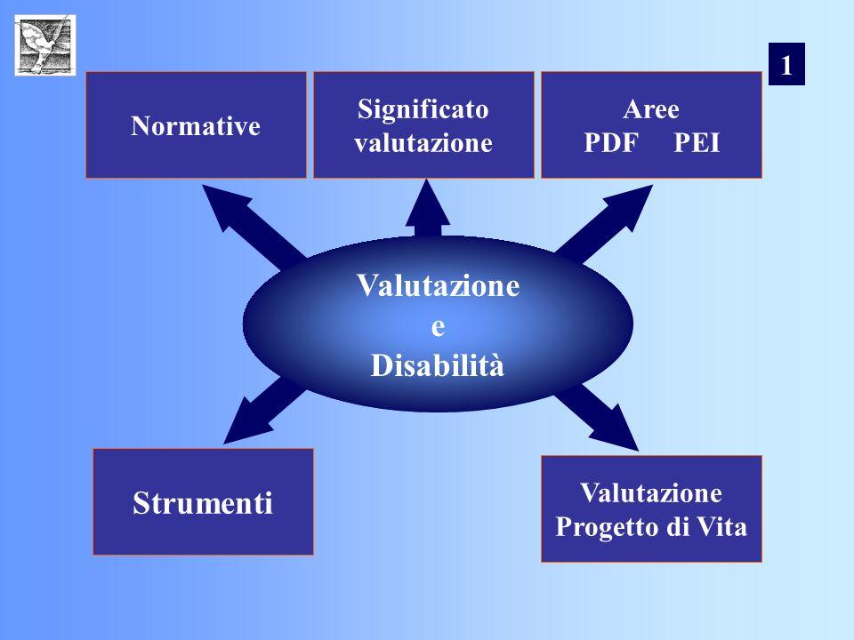 Normative Significato valutazione Aree PDF PEI Strumenti Valutazione Progetto di Vita Valutazione e Disabilità 1