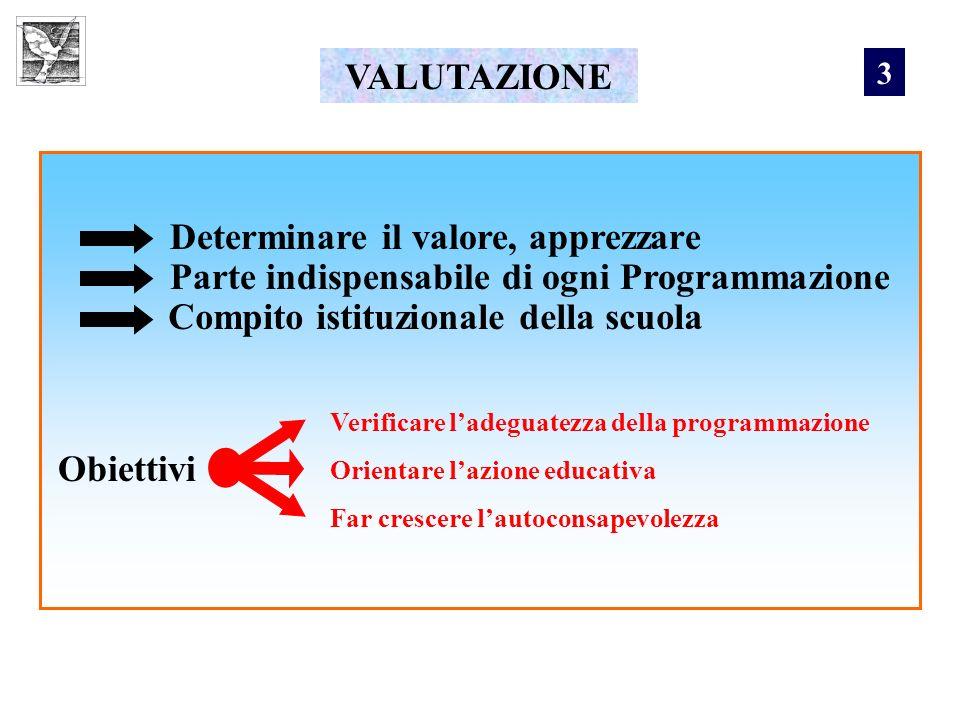 VALUTAZIONE Determinare il valore, apprezzare Parte indispensabile di ogni Programmazione Compito istituzionale della scuola Obiettivi Verificare lade