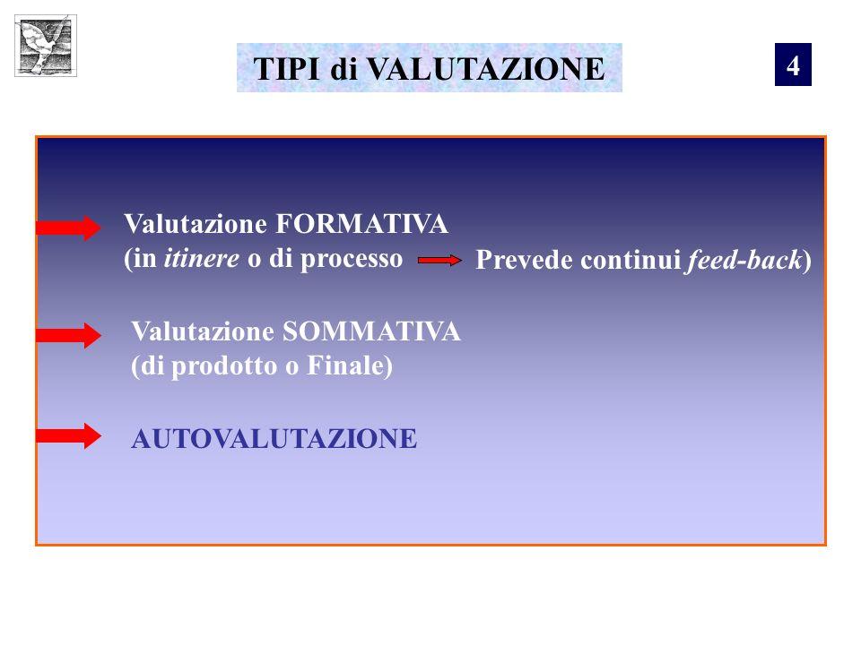 TIPI di VALUTAZIONE Valutazione FORMATIVA (in itinere o di processo Prevede continui feed-back) Valutazione SOMMATIVA (di prodotto o Finale) AUTOVALUT