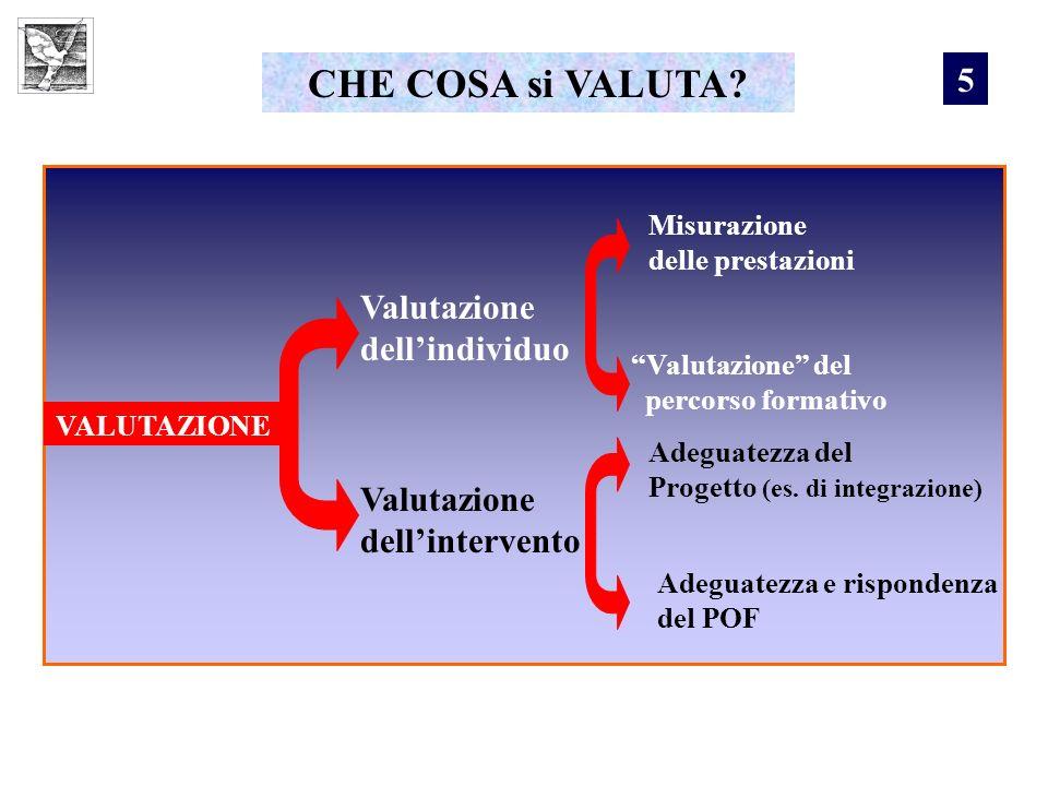 CHE COSA si VALUTA? VALUTAZIONE Valutazione dellindividuo Valutazione dellintervento Misurazione delle prestazioni Valutazione del percorso formativo