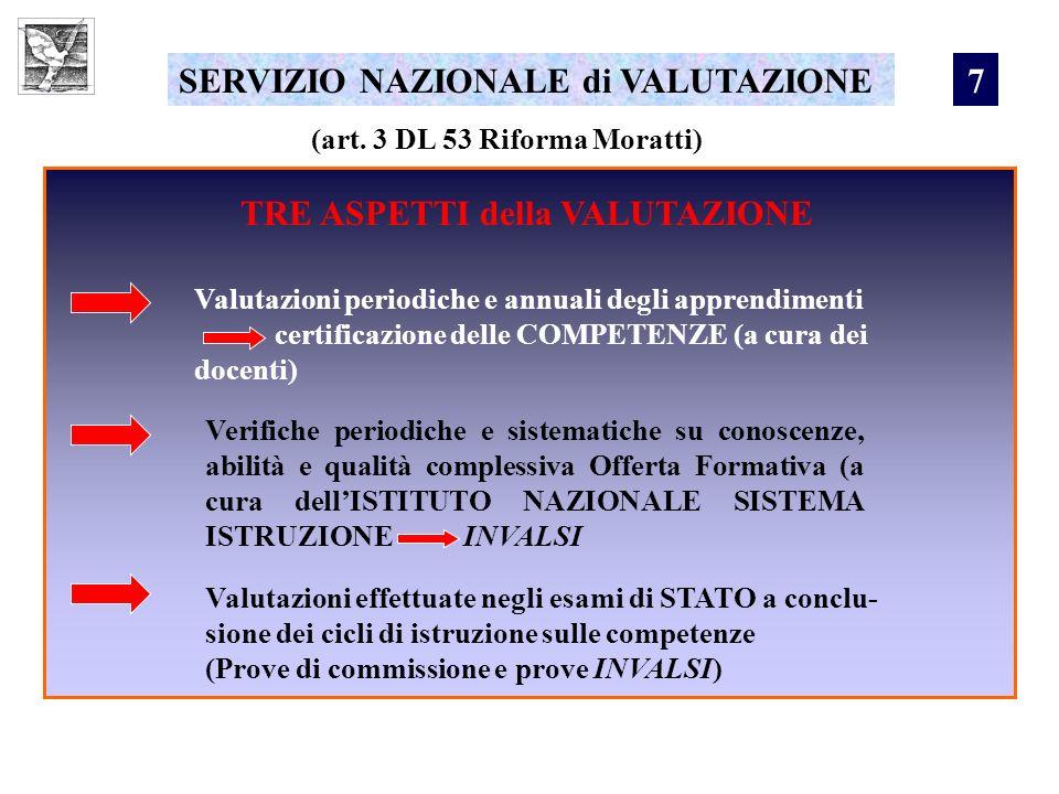 SERVIZIO NAZIONALE di VALUTAZIONE (art. 3 DL 53 Riforma Moratti) TRE ASPETTI della VALUTAZIONE Valutazioni periodiche e annuali degli apprendimenti ce