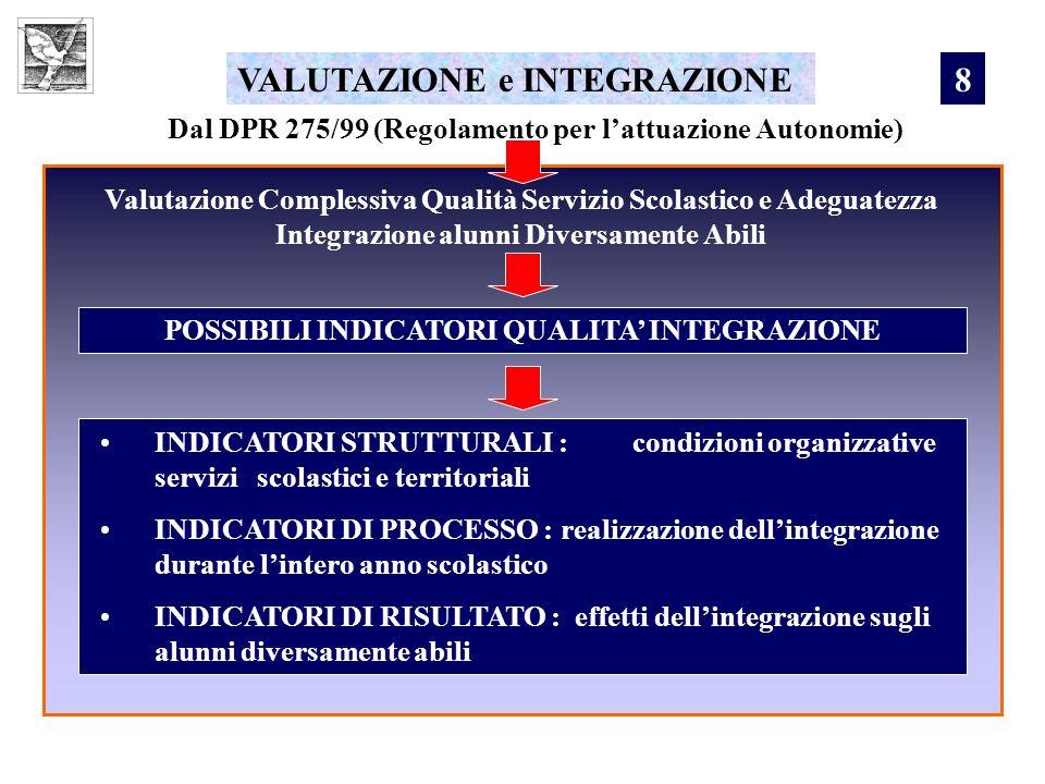 VALUTAZIONE e INTEGRAZIONE Dal DPR 275/99 (Regolamento per lattuazione Autonomie) Valutazione Complessiva Qualità Servizio Scolastico e Adeguatezza In