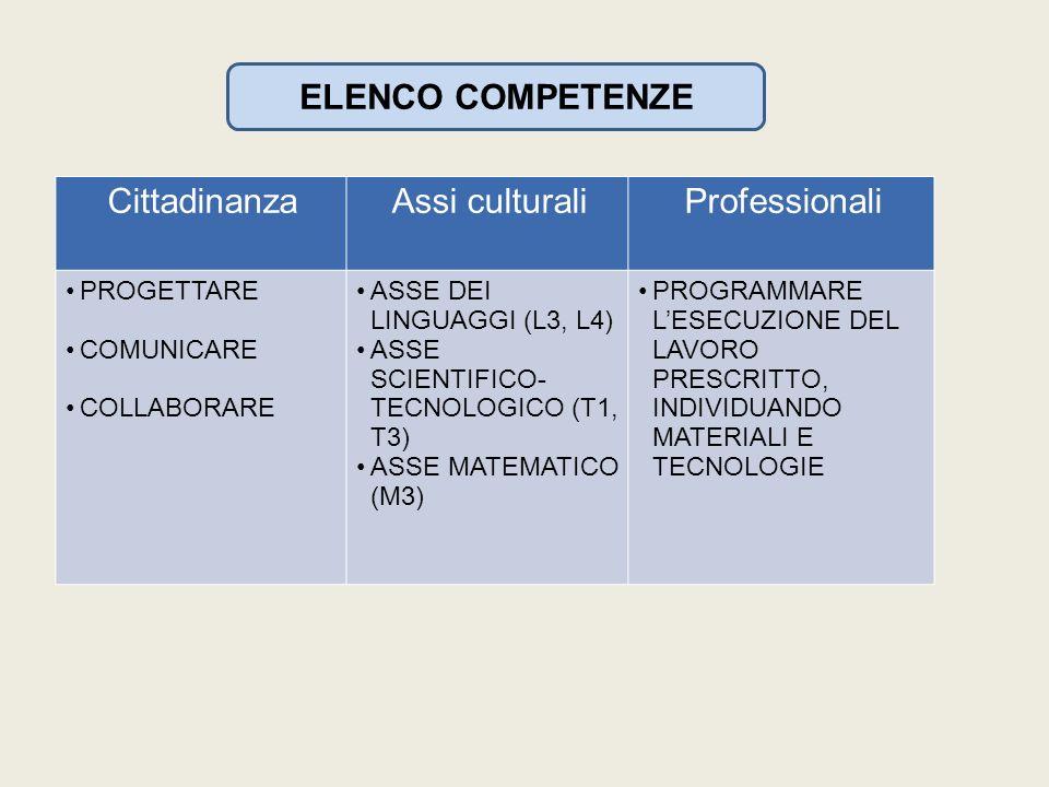 ELENCO COMPETENZE CittadinanzaAssi culturaliProfessionali PROGETTARE COMUNICARE COLLABORARE ASSE DEI LINGUAGGI (L3, L4) ASSE SCIENTIFICO- TECNOLOGICO (T1, T3) ASSE MATEMATICO (M3) PROGRAMMARE LESECUZIONE DEL LAVORO PRESCRITTO, INDIVIDUANDO MATERIALI E TECNOLOGIE