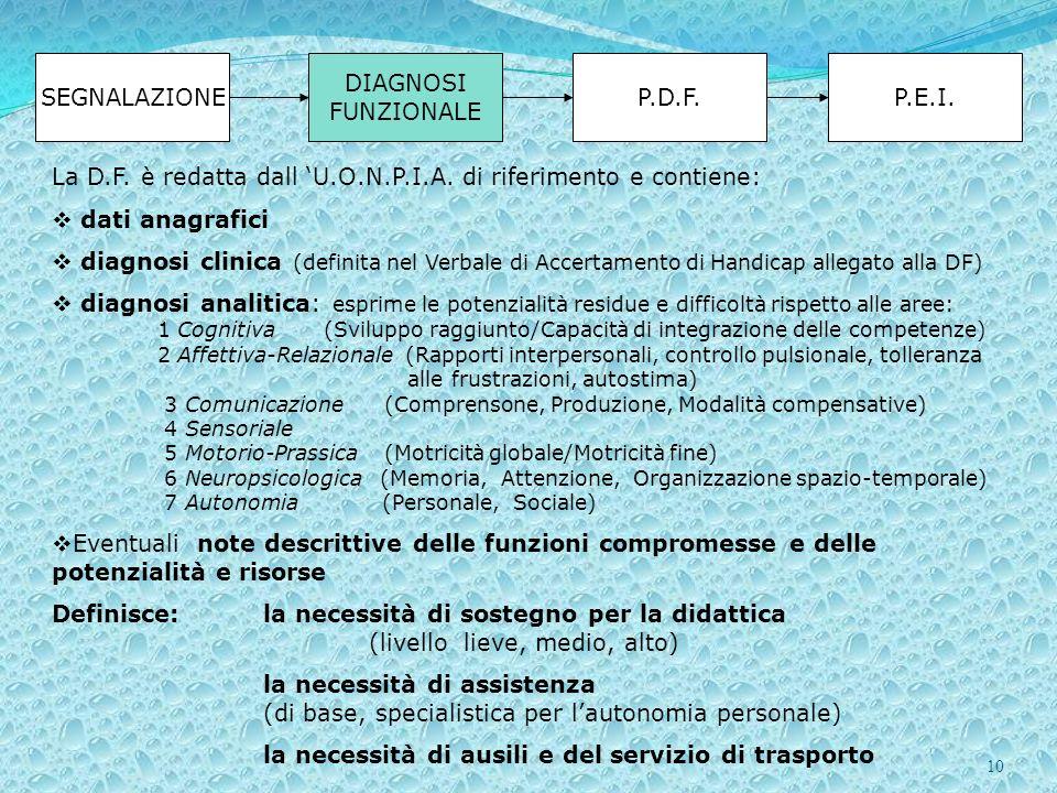 10 SEGNALAZIONE DIAGNOSI FUNZIONALE P.D.F.P.E.I. La D.F. è redatta dall U.O.N.P.I.A. di riferimento e contiene: dati anagrafici diagnosi clinica (defi