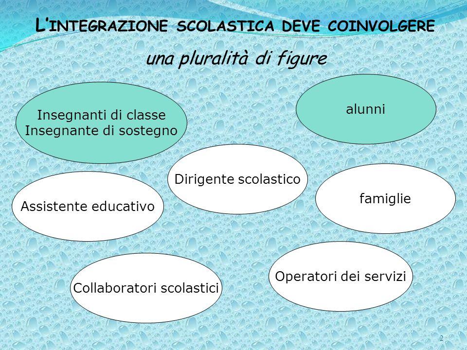 2 L INTEGRAZIONE SCOLASTICA DEVE COINVOLGERE una pluralità di figure Insegnanti di classe Insegnante di sostegno Operatori dei servizi Assistente educ