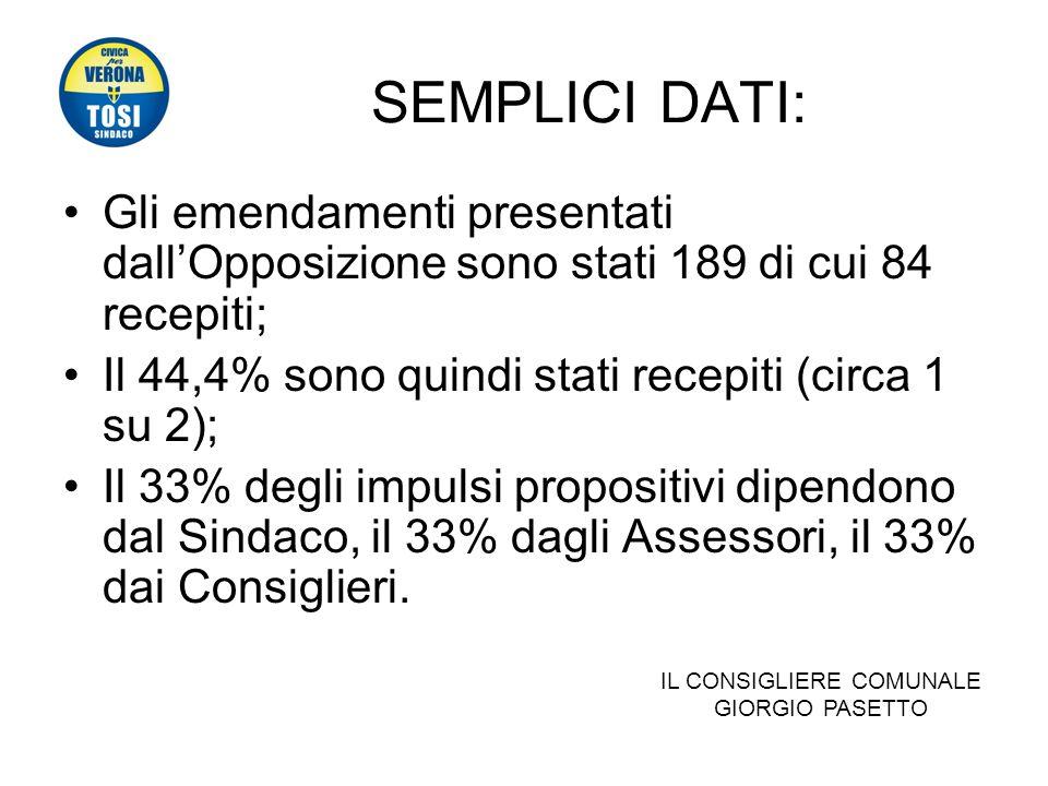 SEMPLICI DATI: Gli emendamenti presentati dallOpposizione sono stati 189 di cui 84 recepiti; Il 44,4% sono quindi stati recepiti (circa 1 su 2); Il 33% degli impulsi propositivi dipendono dal Sindaco, il 33% dagli Assessori, il 33% dai Consiglieri.