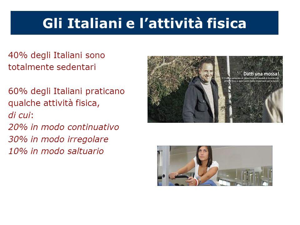 Gli Italiani e lattività fisica 40% degli Italiani sono totalmente sedentari 60% degli Italiani praticano qualche attività fisica, di cui: 20% in modo