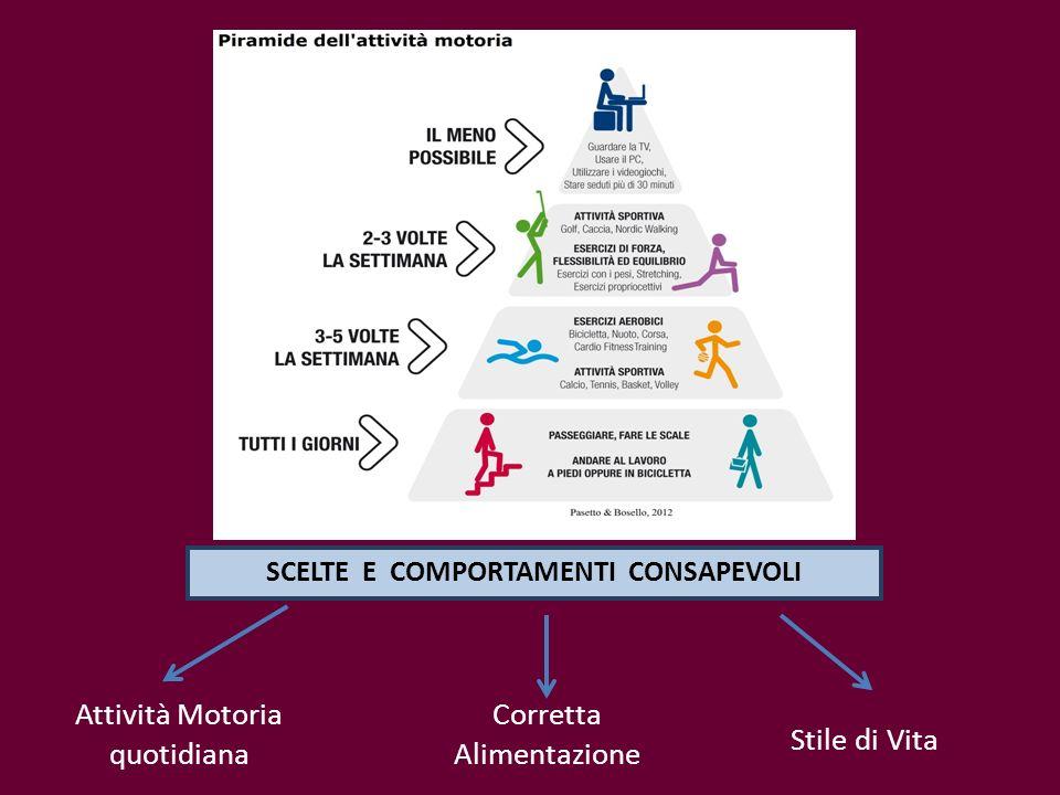 Attività Motoria quotidiana Corretta Alimentazione Stile di Vita SCELTE E COMPORTAMENTI CONSAPEVOLI