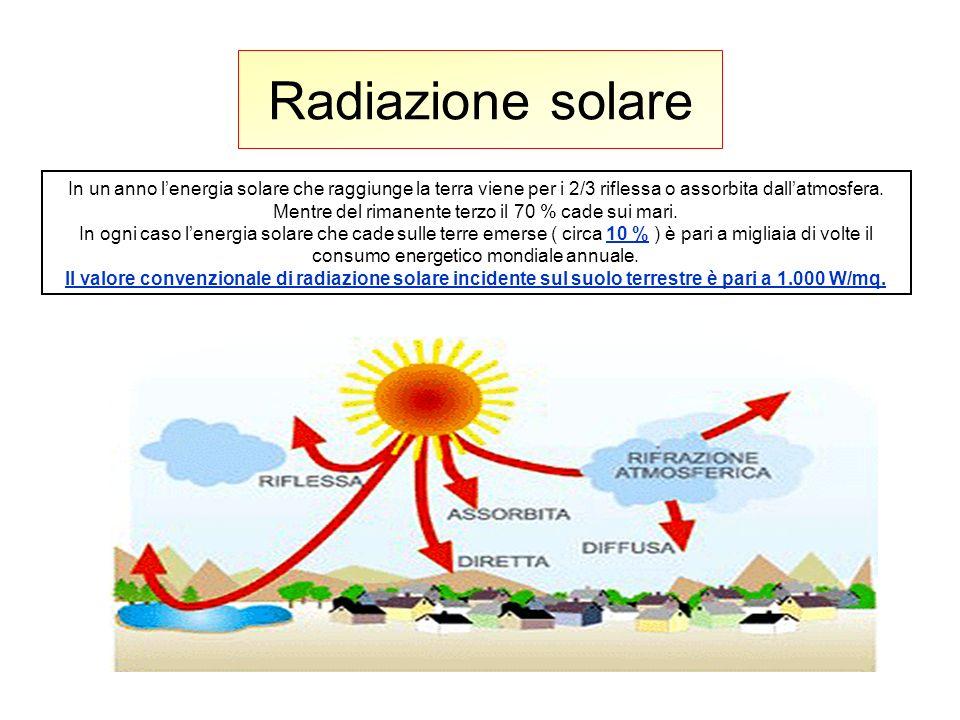 Radiazione solare In un anno lenergia solare che raggiunge la terra viene per i 2/3 riflessa o assorbita dallatmosfera. Mentre del rimanente terzo il