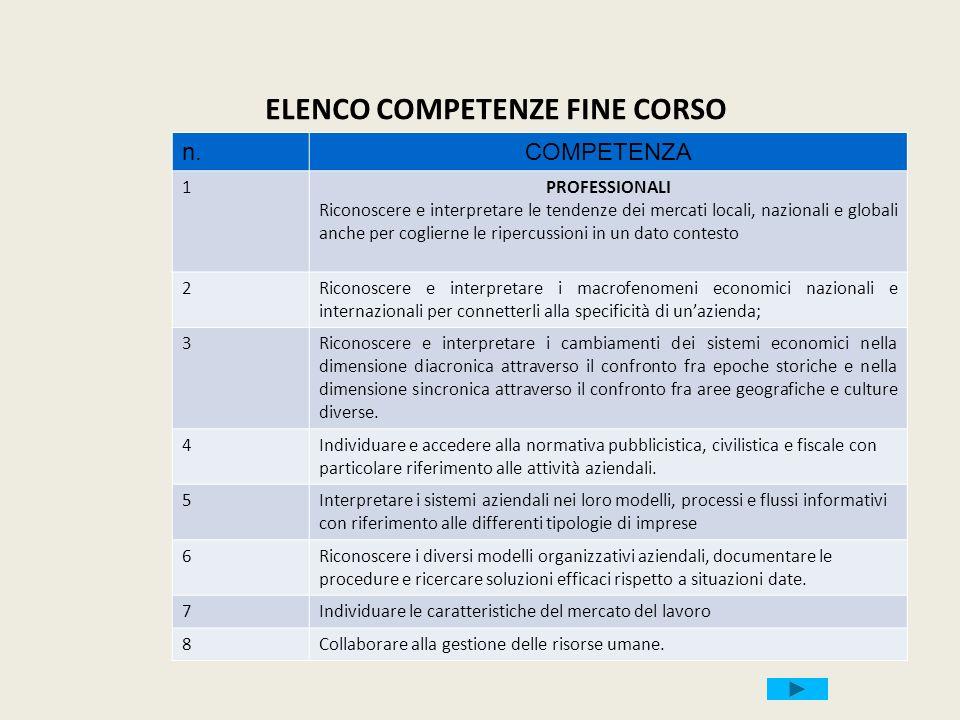 9 PROFESSIONALI Gestire il sistema delle rilevazioni aziendali con lausilio di programmi di contabilità integrata.