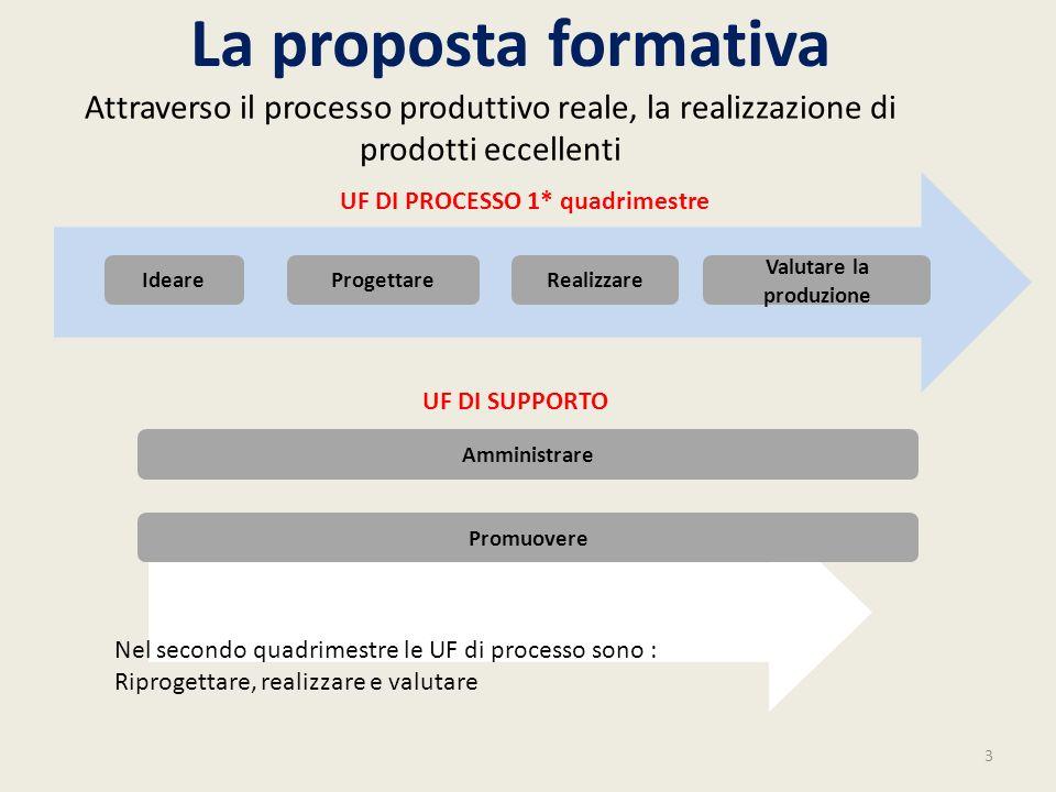 La proposta formativa 3 Ideare Valutare la produzione RealizzareProgettare Amministrare UF DI PROCESSO 1* quadrimestre Attraverso il processo produtti