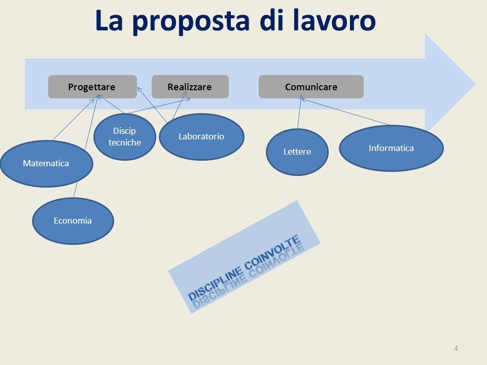 La proposta di lavoro 4 ComunicareRealizzareProgettare Discip tecniche Matematica Lettere Informatica Laboratorio Economia