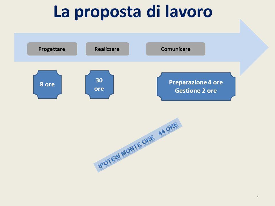 La proposta di lavoro 5 ComunicareRealizzareProgettare 8 ore 30 ore Preparazione 4 ore Gestione 2 ore