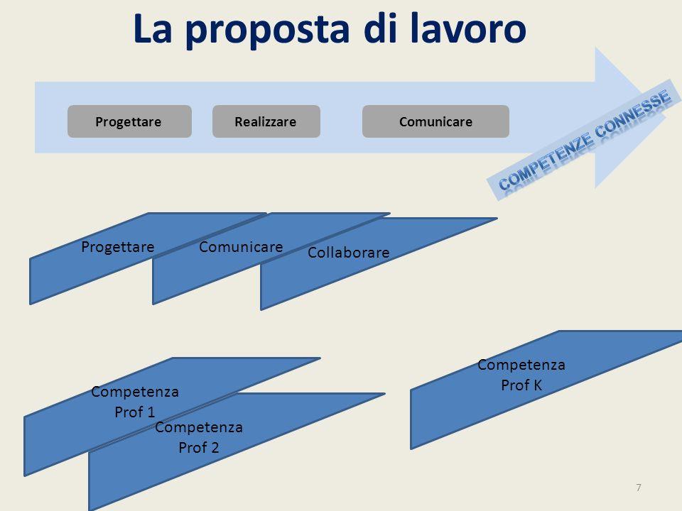 La proposta di lavoro 7 ComunicareRealizzareProgettare Comunicare Collaborare Competenza Prof 1 Competenza Prof 2 Competenza Prof K
