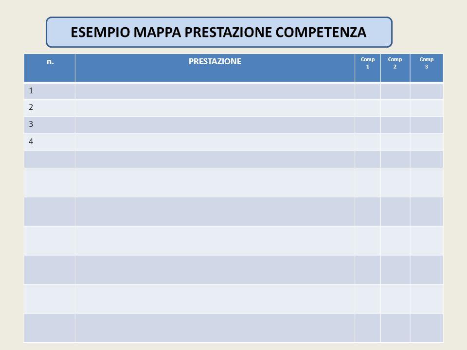 ESEMPIO MAPPA PRESTAZIONE COMPETENZA n.PRESTAZIONE Comp 1 Comp 2 Comp 3 1 2 3 4